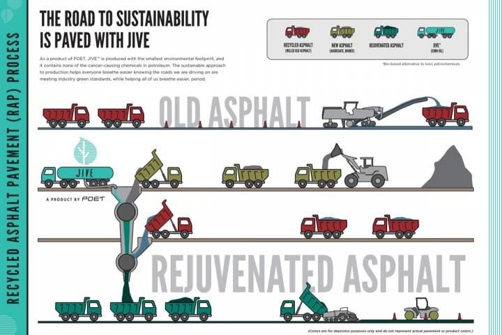 Biofuels derivative provides asphalt addition